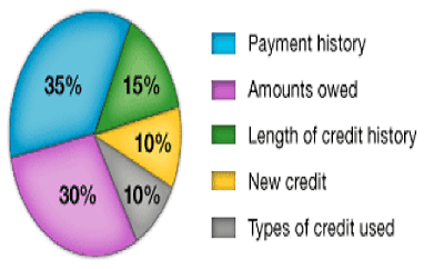 How Credit Score is Calculated - Learn How to Get Free Flights
