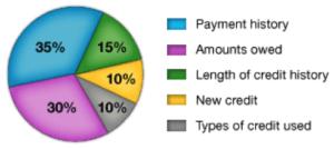 Credit Score Calculation