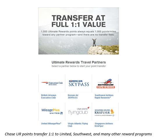 1:1 Point Transfer