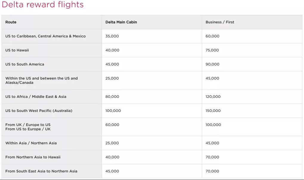 Virgin Atlantic Delta Award Chart
