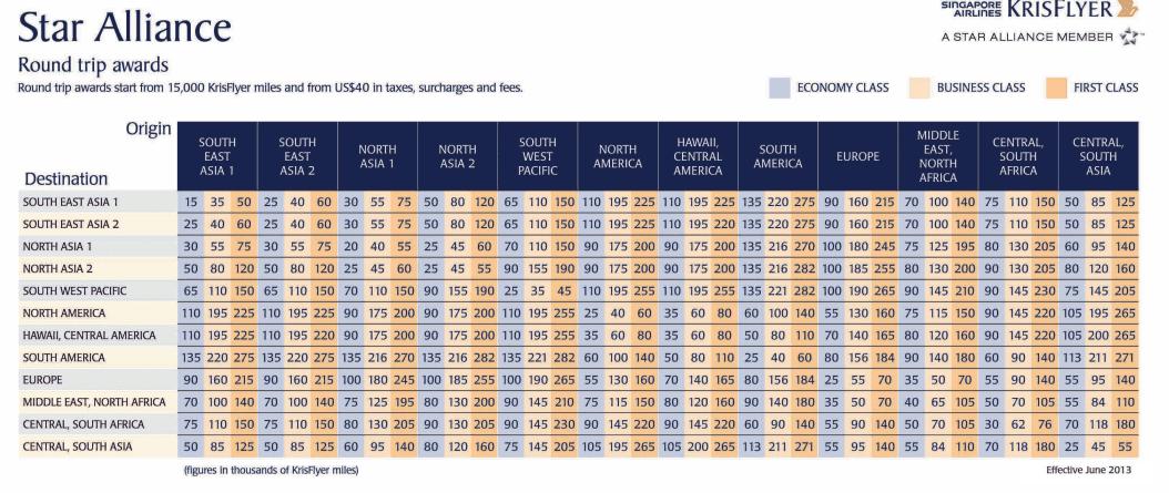 singapore airlines krisflyer miles award chart