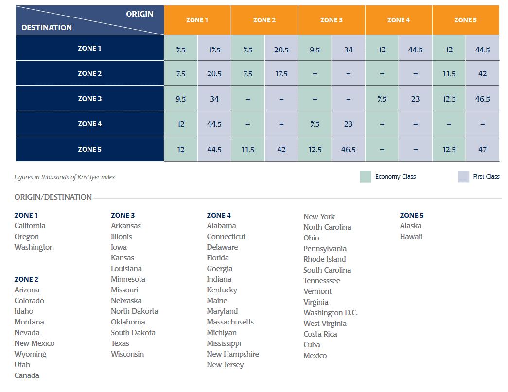 singapore airlines krisflyer4